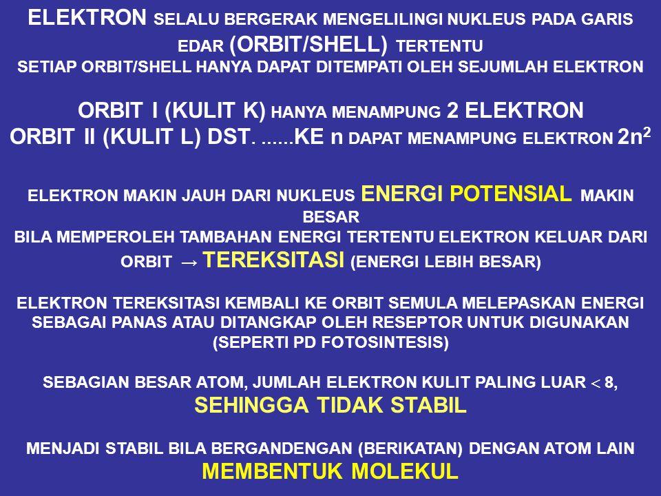 A T O MMOLEKULMOLEKUL CAMPURAN NUKLEUS PROTON(+) DAN NEUTRON (0) NOMOR ATOM BERAT ATOM (MASSA ATOM) 1,6 X 10 -24 G ELEKTRON (-) ISOTOP BILA DUA ATOM MEMILIKI NOMOR ATOM SAMA TETAPI JUMLAH NEUTRON BERBEDA 1 H MEMILIKI PROTON 1, NEUTRON 0 2 H MEMILIKI PROTON 1, NEUTRON 1 (AIR BERAT) 3 H MEMILIKI PROTON 1, NEUTRON 2 (RADIOAKTIF) A T O M MASSA ELEKTRON 1/800 MASSA ATOM ATOM DAN MOLEKUL ∑ PROTON = ∑ ELEKTRON: NEUTRAL