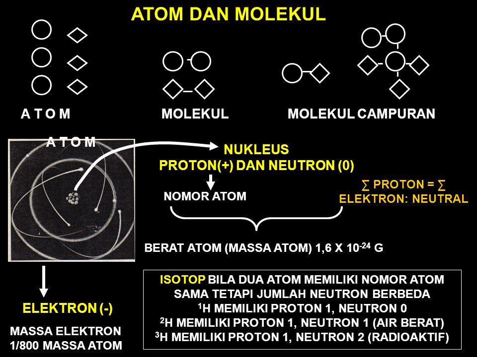 +1 +11 +3 +6 +14+16+17+18 +8+9 H Shell elektron tunggal Li Shell elektron dua taraf Na Shell elektron tiga taraf C O FNe Si SClAr M A K I N R E A K T I F ZAT LEMBAM/INERTH DALAM TUBUH ORGANISME, UNSUR YANG REAKTIF DISEBUT RADIKAL BEBAS DAN SANGAT BERBAHAYA BAGI TUBUH.