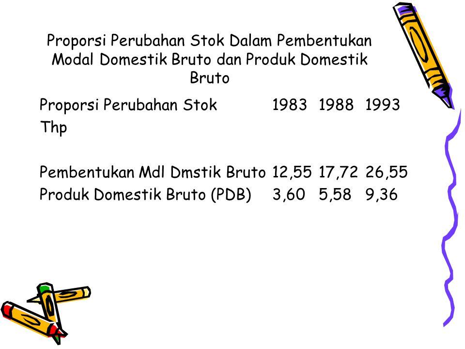 Proporsi Perubahan Stok Dalam Pembentukan Modal Domestik Bruto dan Produk Domestik Bruto Proporsi Perubahan Stok198319881993 Thp Pembentukan Mdl Dmstik Bruto12,5517,7226,55 Produk Domestik Bruto (PDB)3,605,589,36