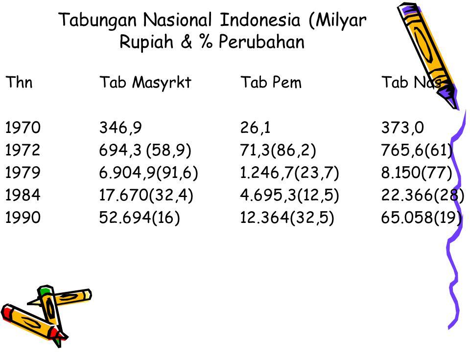 Tabungan Nasional Indonesia (Milyar Rupiah & % Perubahan ThnTab MasyrktTab PemTab Nas 1970346,926,1373,0 1972694,3(58,9)71,3(86,2)765,6(61) 19796.904,9(91,6)1.246,7(23,7)8.150(77) 198417.670(32,4)4.695,3(12,5)22.366(28) 199052.694(16)12.364(32,5)65.058(19)