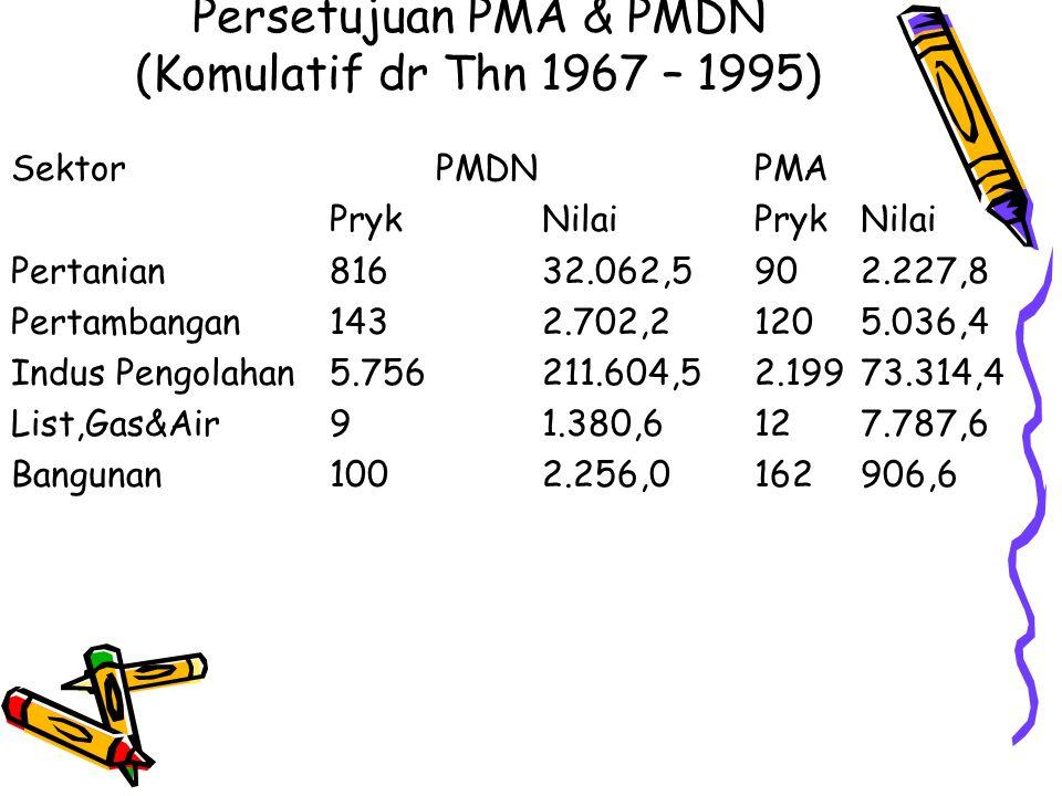 Persetujuan PMA & PMDN (Komulatif dr Thn 1967 – 1995) SektorPMDNPMA PrykNilaiPrykNilai Pertanian81632.062,5902.227,8 Pertambangan1432.702,21205.036,4 Indus Pengolahan5.756211.604,52.19973.314,4 List,Gas&Air91.380,6127.787,6 Bangunan1002.256,0162906,6