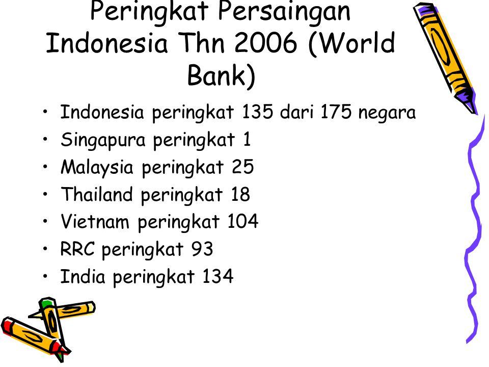 Peringkat Persaingan Indonesia Thn 2006 (World Bank) Indonesia peringkat 135 dari 175 negara Singapura peringkat 1 Malaysia peringkat 25 Thailand peringkat 18 Vietnam peringkat 104 RRC peringkat 93 India peringkat 134