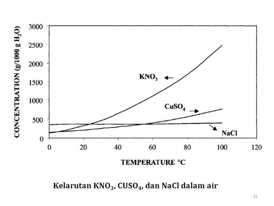 Kelarutan KNO 3, CUSO 4, dan NaCl dalam air 31