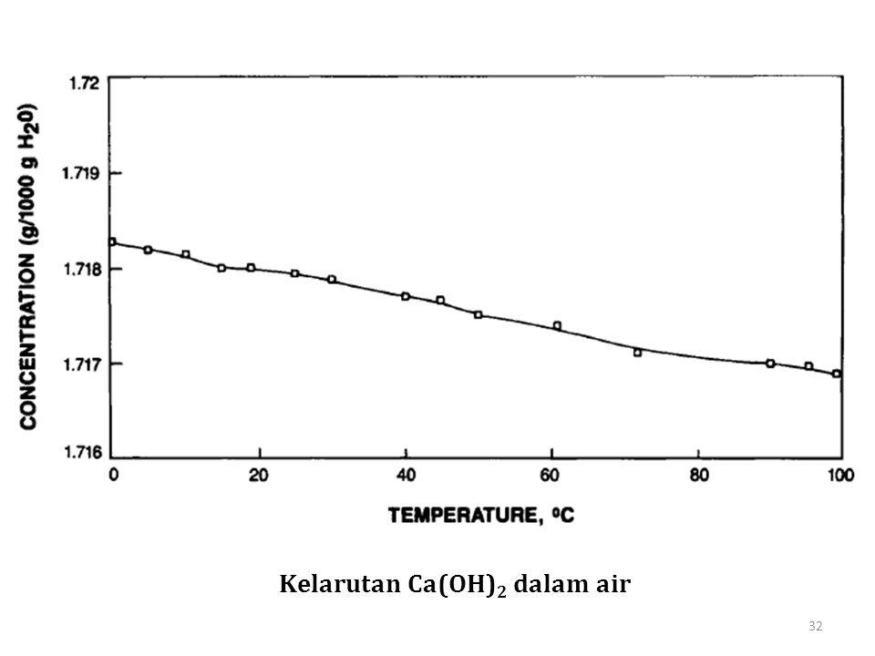 Kelarutan Ca(OH) 2 dalam air 32
