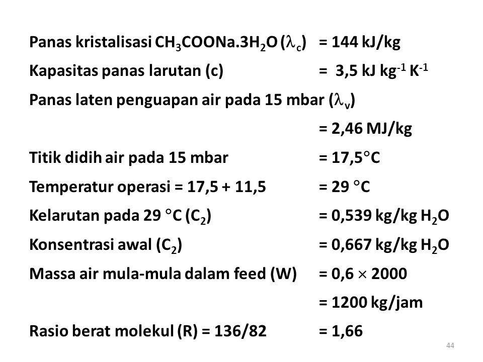 44 Panas kristalisasi CH 3 COONa.3H 2 O ( c ) = 144 kJ/kg Kapasitas panas larutan (c)= 3,5 kJ kg -1 K -1 Panas laten penguapan air pada 15 mbar ( v )