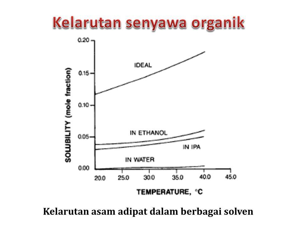 Kelarutan asam adipat dalam berbagai solven