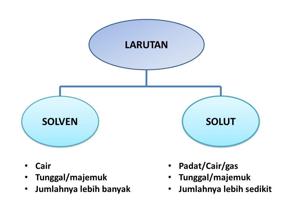 SOLVEN LARUTAN SOLUT Cair Tunggal/majemuk Jumlahnya lebih banyak Padat/Cair/gas Tunggal/majemuk Jumlahnya lebih sedikit