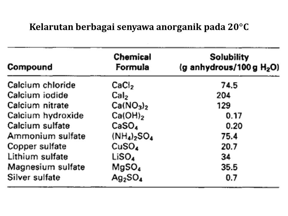Kelarutan berbagai senyawa anorganik pada 20  C