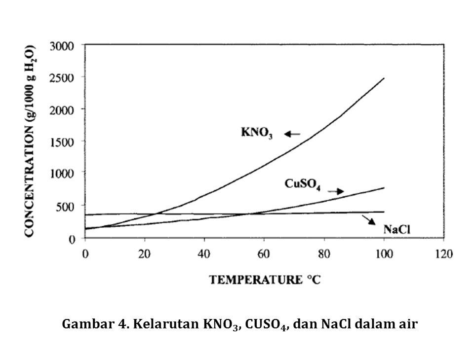 Gambar 4. Kelarutan KNO 3, CUSO 4, dan NaCl dalam air
