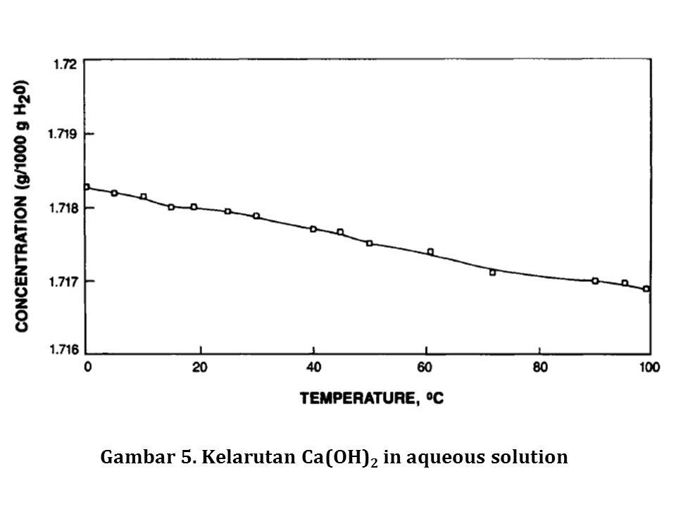 Gambar 5. Kelarutan Ca(OH) 2 in aqueous solution