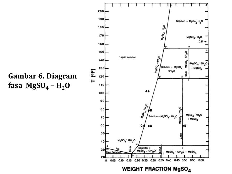 Gambar 6. Diagram fasa MgSO 4 – H 2 O