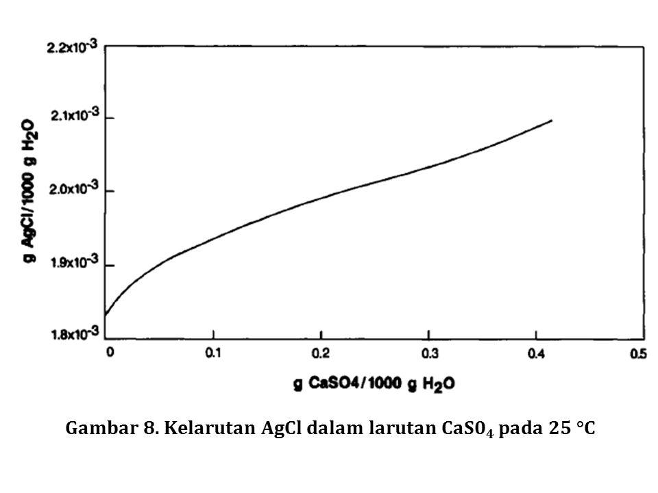 Gambar 8. Kelarutan AgCl dalam larutan CaS0 4 pada 25 °C