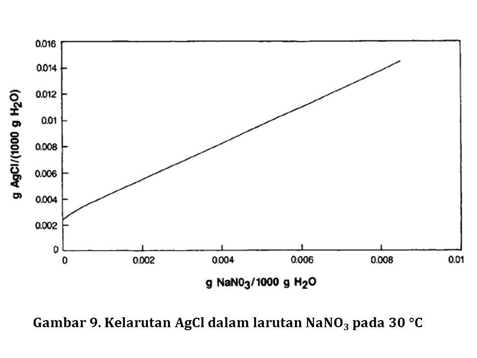 Gambar 9. Kelarutan AgCl dalam larutan NaNO 3 pada 30 °C