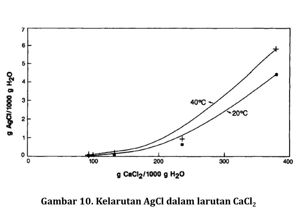 Gambar 10. Kelarutan AgCl dalam larutan CaCl 2