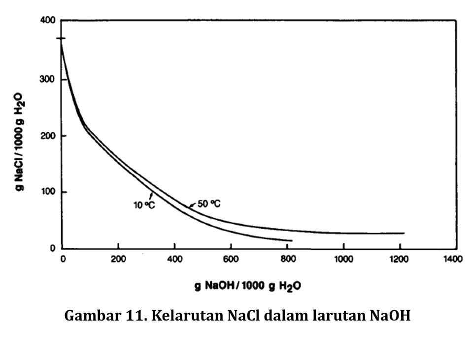 Gambar 11. Kelarutan NaCl dalam larutan NaOH
