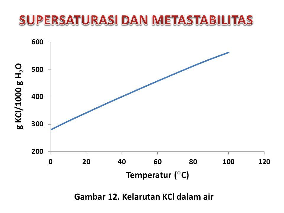 Gambar 12. Kelarutan KCl dalam air