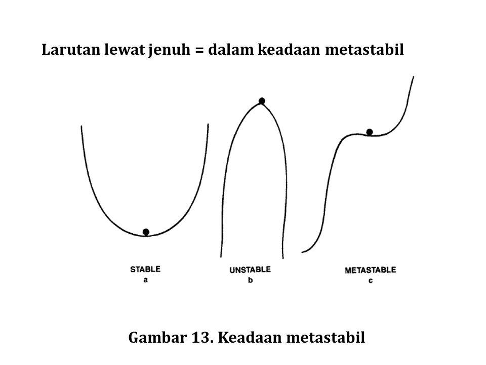 Larutan lewat jenuh = dalam keadaan metastabil Gambar 13. Keadaan metastabil