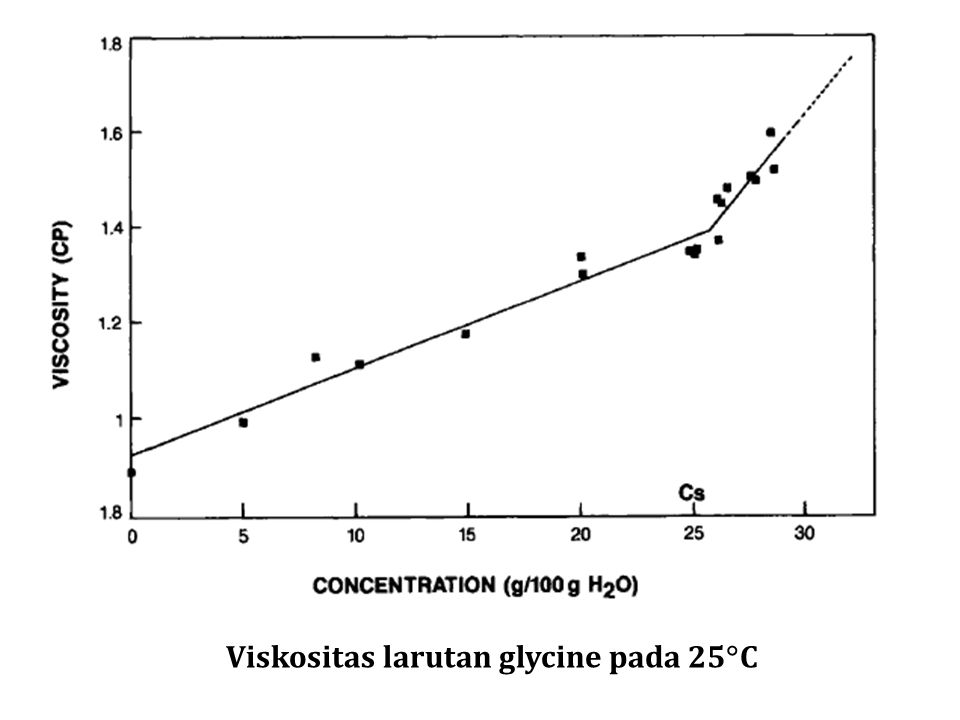 Viskositas larutan glycine pada 25  C