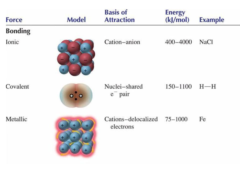 Temperatur leleh, Enthalpy pelelehan, dankelarutan ideal Solut Organic pada 25  C