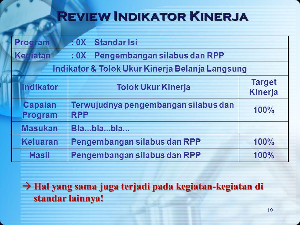 19 Program: 0XStandar Isi Kegiatan: 0XPengembangan silabus dan RPP Indikator & Tolok Ukur Kinerja Belanja Langsung IndikatorTolok Ukur Kinerja Target
