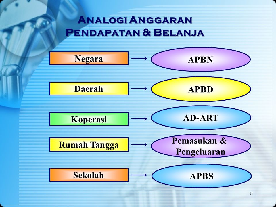 Analogi Anggaran Pendapatan & Belanja APBN AD-ART APBD Negara Daerah Koperasi 6 Rumah Tangga Pemasukan & Pengeluaran APBS Sekolah