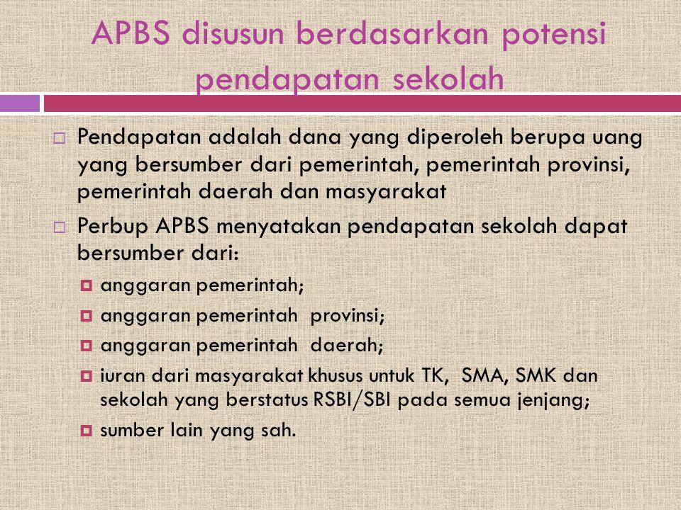 APBS disusun berdasarkan potensi pendapatan sekolah  Pendapatan adalah dana yang diperoleh berupa uang yang bersumber dari pemerintah, pemerintah pro