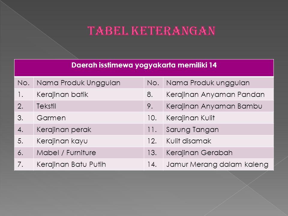 Daerah isstimewa yogyakarta memiliki 14 No.Nama Produk UnggulanNo.Nama Produk unggulan 1.Kerajinan batik8.Kerajinan Anyaman Pandan 2.Tekstil9.Kerajina