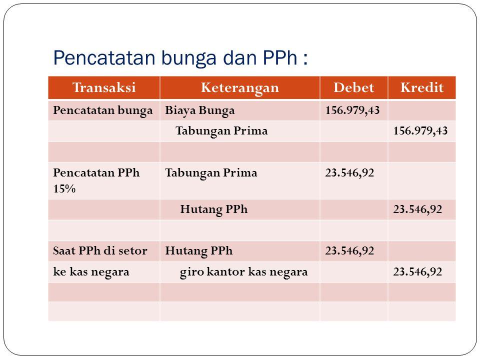 Pencatatan bunga dan PPh : TransaksiKeteranganDebetKredit Pencatatan bungaBiaya Bunga156.979,43 Tabungan Prima156.979,43 Pencatatan PPh 15% Tabungan P