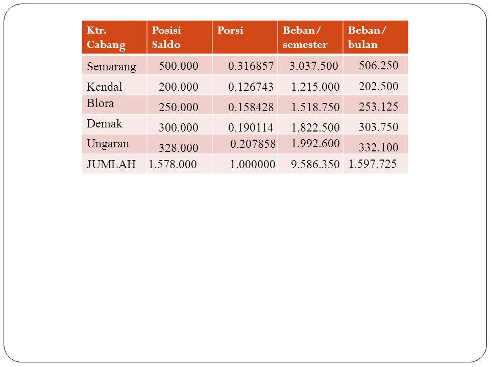 Ktr. Cabang Posisi Saldo PorsiBeban/ semester Beban/ bulan Semarang Kendal Blora Demak Ungaran JUMLAH 500.000 200.000 250.000 300.000 328.000 1.578.00