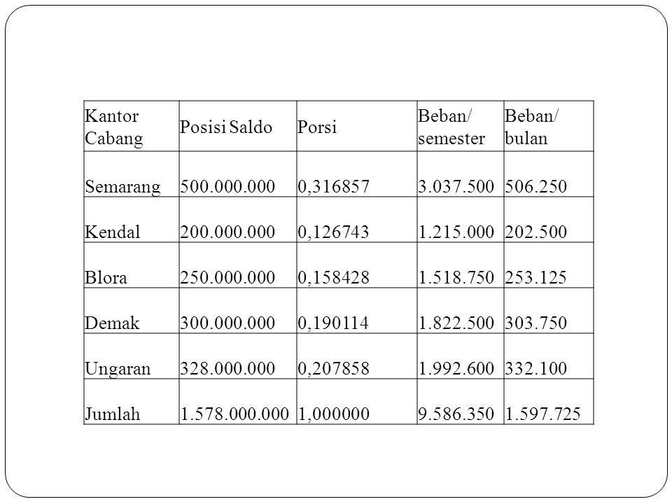 Kantor Cabang Posisi SaldoPorsi Beban/ semester Beban/ bulan Semarang 500.000.0000,316857 3.037.500 506.250 Kendal 200.000.0000,126743 1.215.000 202.5