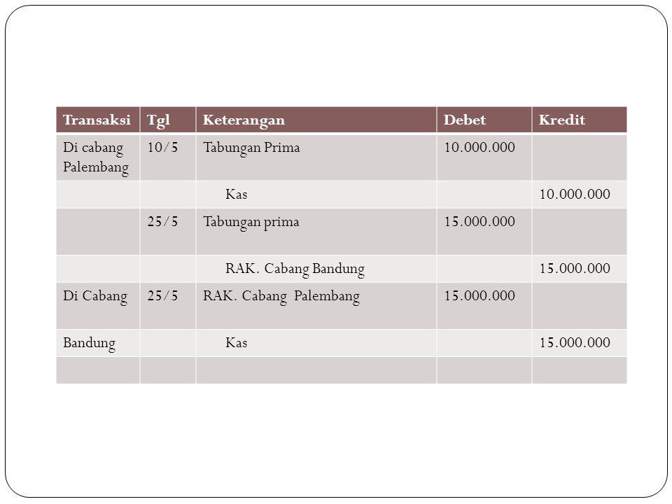 TransaksiTglKeteranganDebetKredit Di cabang Palembang 10/5Tabungan Prima10.000.000 Kas10.000.000 25/5Tabungan prima15.000.000 RAK. Cabang Bandung15.00