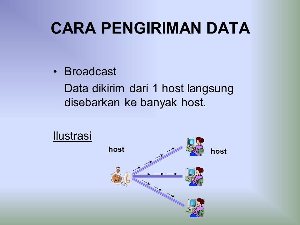 CARA PENGIRIMAN DATA Broadcast Data dikirim dari 1 host langsung disebarkan ke banyak host.