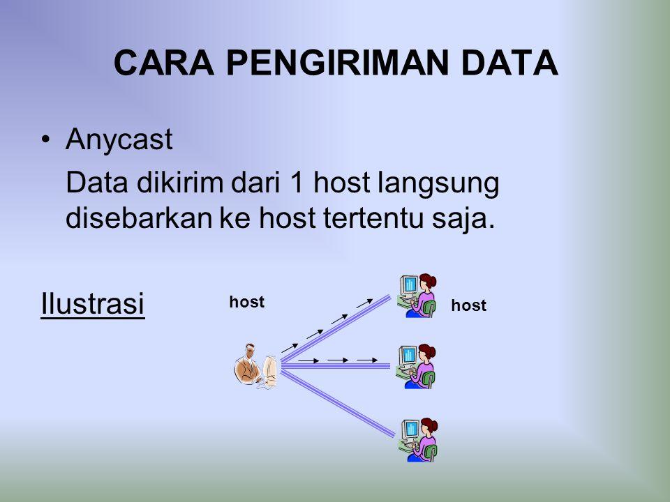 CARA PENGIRIMAN DATA Anycast Data dikirim dari 1 host langsung disebarkan ke host tertentu saja.