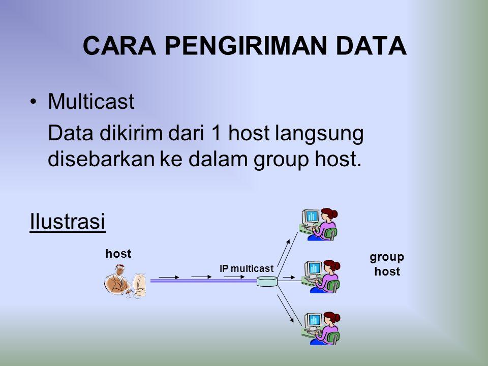 CARA PENGIRIMAN DATA Multicast Data dikirim dari 1 host langsung disebarkan ke dalam group host.