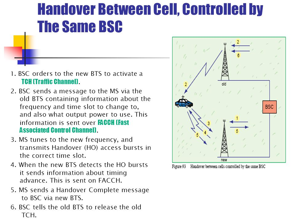 Handover Between Cell, Controlled by The Same BSC 1.