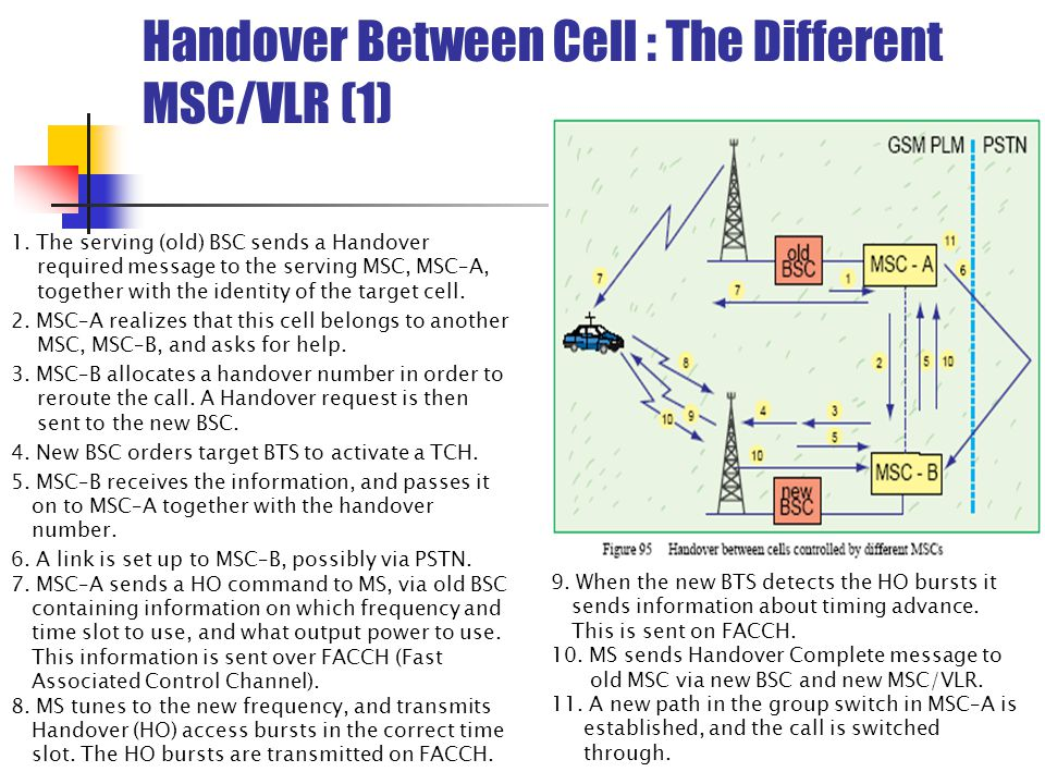 Handover Between Cell : The Different MSC/VLR (1) 1.