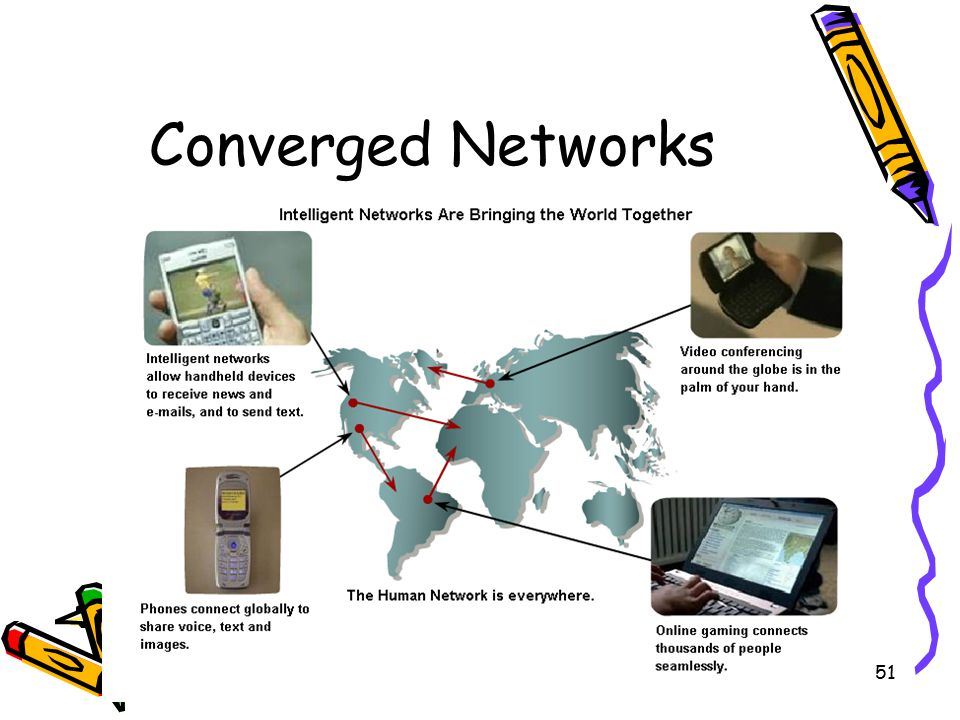 4/10/201551 Converged Networks