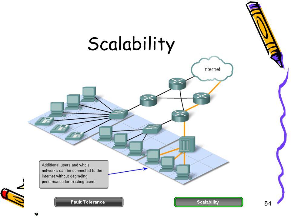 4/10/201554 Scalability