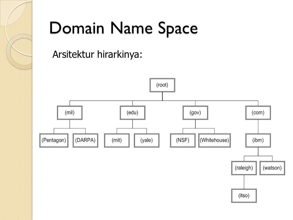 Domain Name Space Arsitektur hirarkinya:
