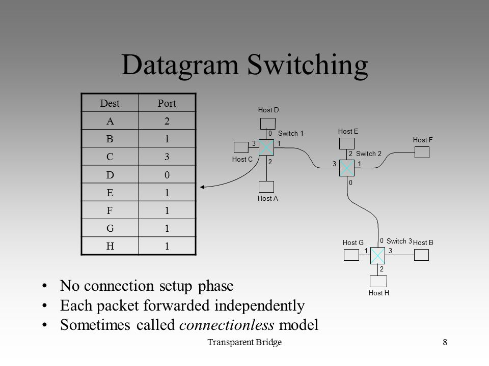 Transparent Bridge8 Datagram Switching No connection setup phase Each packet forwarded independently Sometimes called connectionless model 0 13 2 0 13 2 0 13 2 Switch 3 Host B Switch 2 Host A Switch 1 Host C Host D Host E Host F Host G Host H DestPort A2 B1 C3 D0 E1 F1 G1 H1