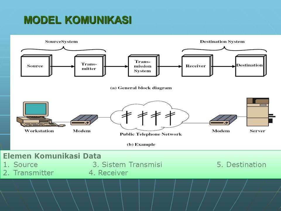MODEL KOMUNIKASI Elemen Komunikasi Data 1.Source 3.