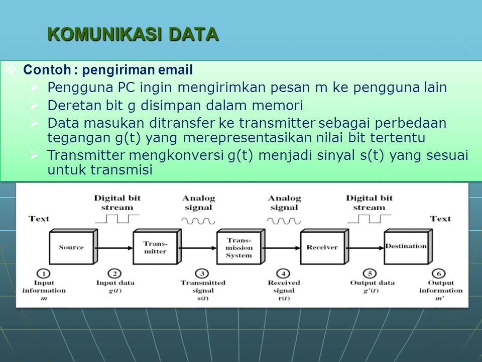 KOMUNIKASI DATA  Contoh : pengiriman email  Pengguna PC ingin mengirimkan pesan m ke pengguna lain  Deretan bit g disimpan dalam memori  Data masukan ditransfer ke transmitter sebagai perbedaan tegangan g(t) yang merepresentasikan nilai bit tertentu  Transmitter mengkonversi g(t) menjadi sinyal s(t) yang sesuai untuk transmisi  Contoh : pengiriman email  Pengguna PC ingin mengirimkan pesan m ke pengguna lain  Deretan bit g disimpan dalam memori  Data masukan ditransfer ke transmitter sebagai perbedaan tegangan g(t) yang merepresentasikan nilai bit tertentu  Transmitter mengkonversi g(t) menjadi sinyal s(t) yang sesuai untuk transmisi