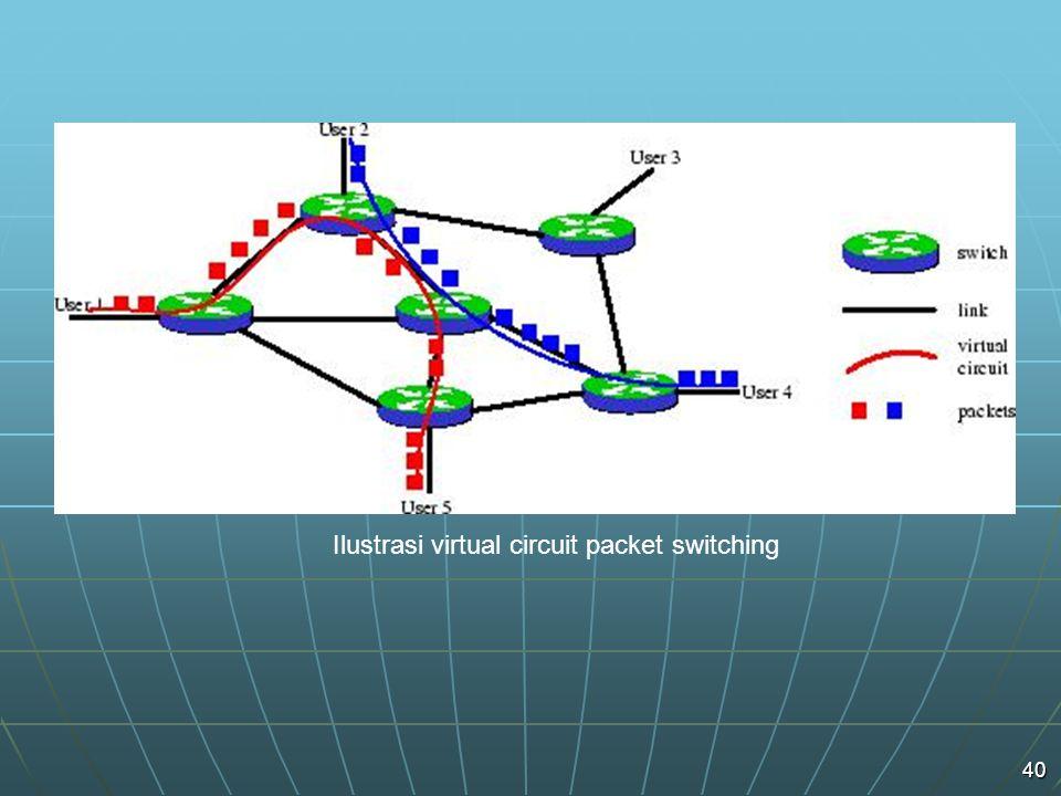 40 Ilustrasi virtual circuit packet switching