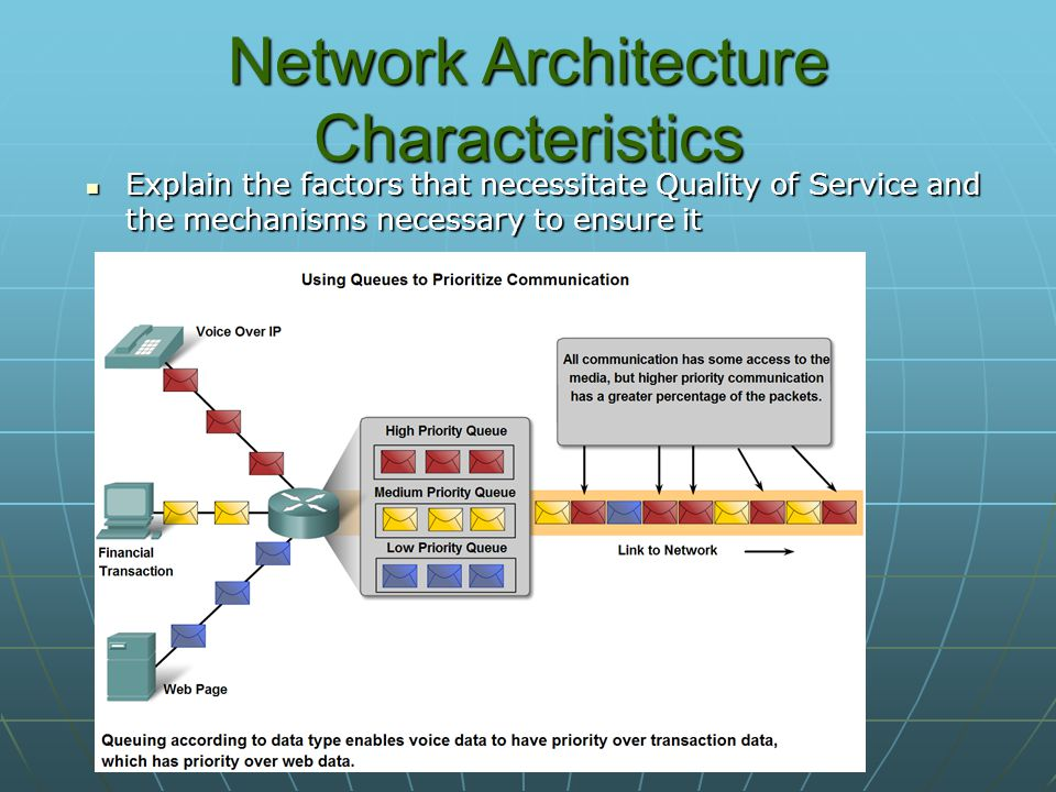 Network Architecture Characteristics Explain the factors that necessitate Quality of Service and the mechanisms necessary to ensure it Explain the factors that necessitate Quality of Service and the mechanisms necessary to ensure it