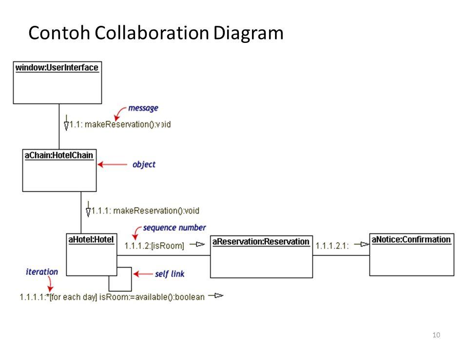 Contoh Collaboration Diagram 10