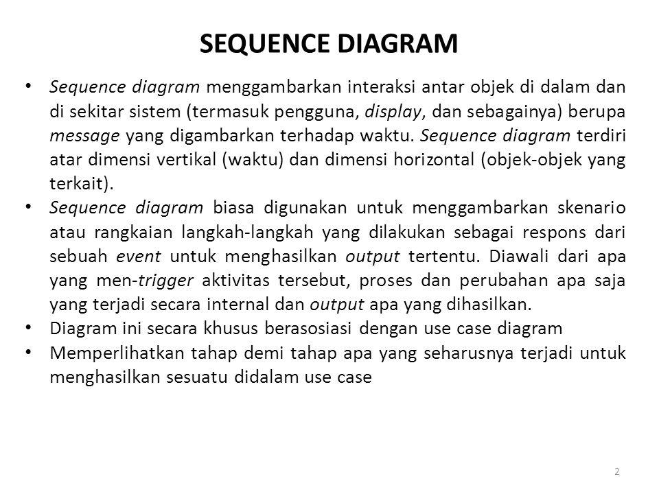Sequence diagram menggambarkan interaksi antar objek di dalam dan di sekitar sistem (termasuk pengguna, display, dan sebagainya) berupa message yang d