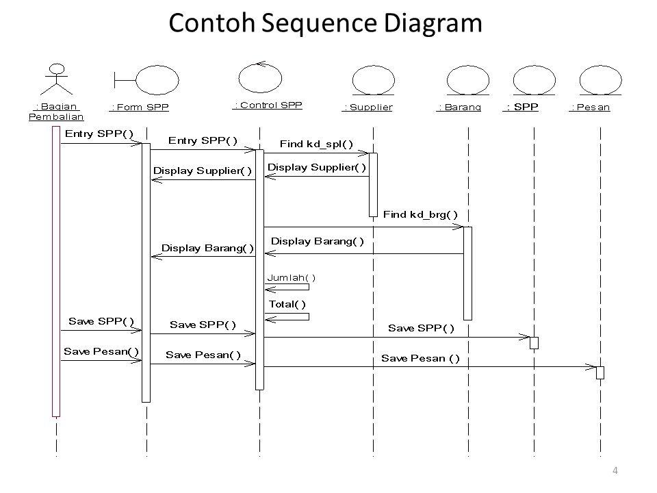 Contoh Sequence Diagram 4