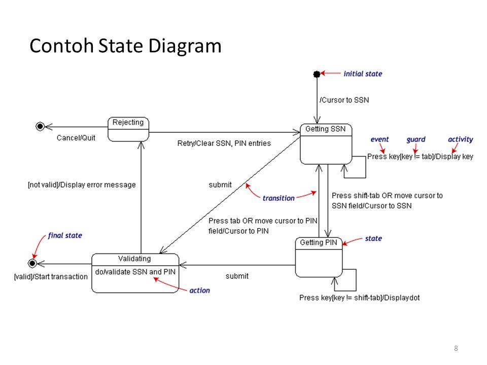 Contoh State Diagram 8