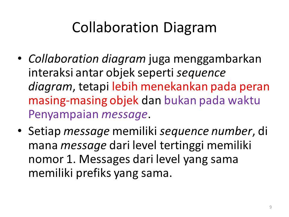 Collaboration Diagram Collaboration diagram juga menggambarkan interaksi antar objek seperti sequence diagram, tetapi lebih menekankan pada peran masi