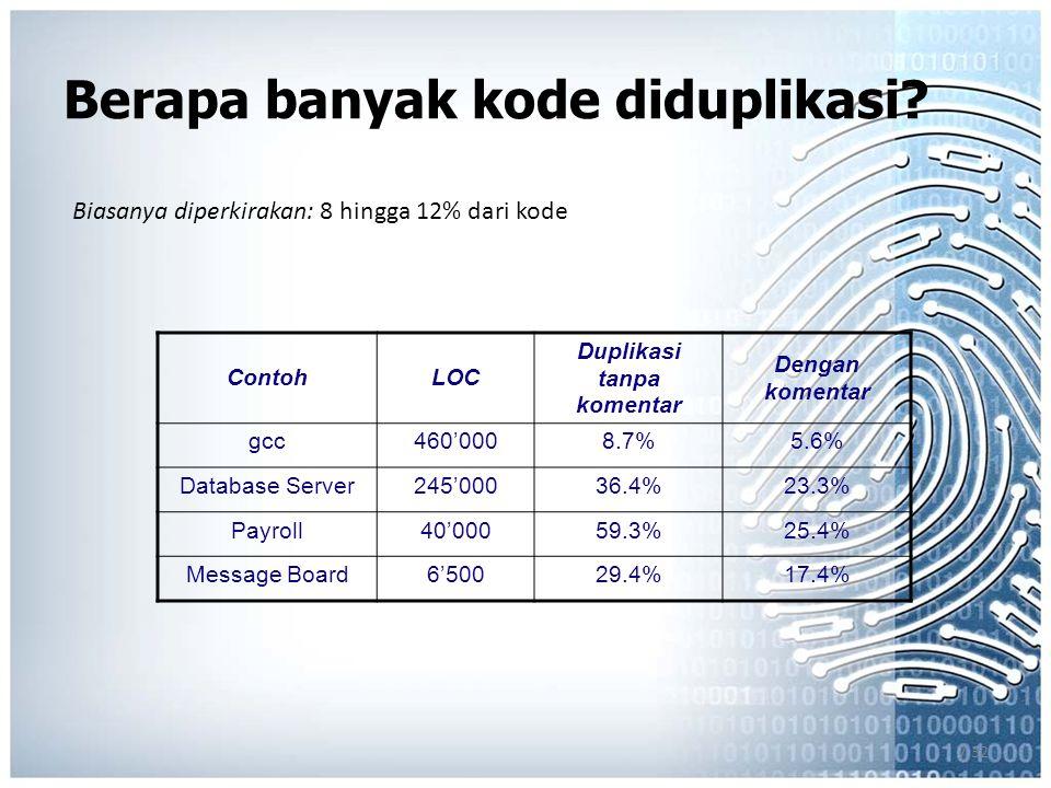 7.32 ContohLOC Duplikasi tanpa komentar Dengan komentar gcc460'0008.7%5.6% Database Server245'00036.4%23.3% Payroll40'00059.3%25.4% Message Board6'50029.4%17.4% Berapa banyak kode diduplikasi.
